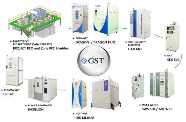 GST-products abatement